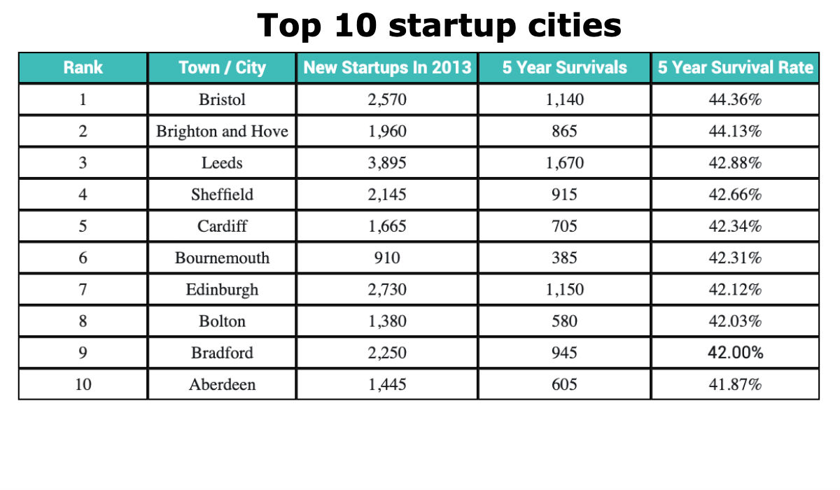startup_cities_bc