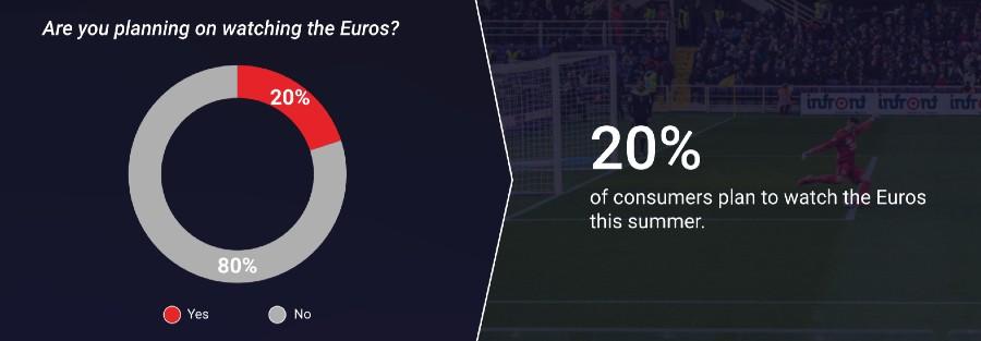 Euros - not watching